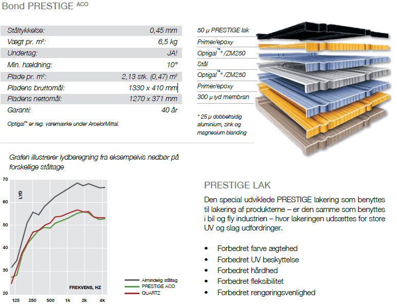 Metrotile Bond Prestige ACO Produktdata