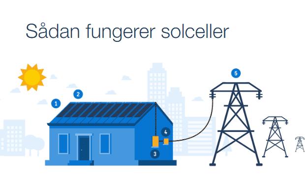 Sådan fungerer Lindab SolarRoof Solceller