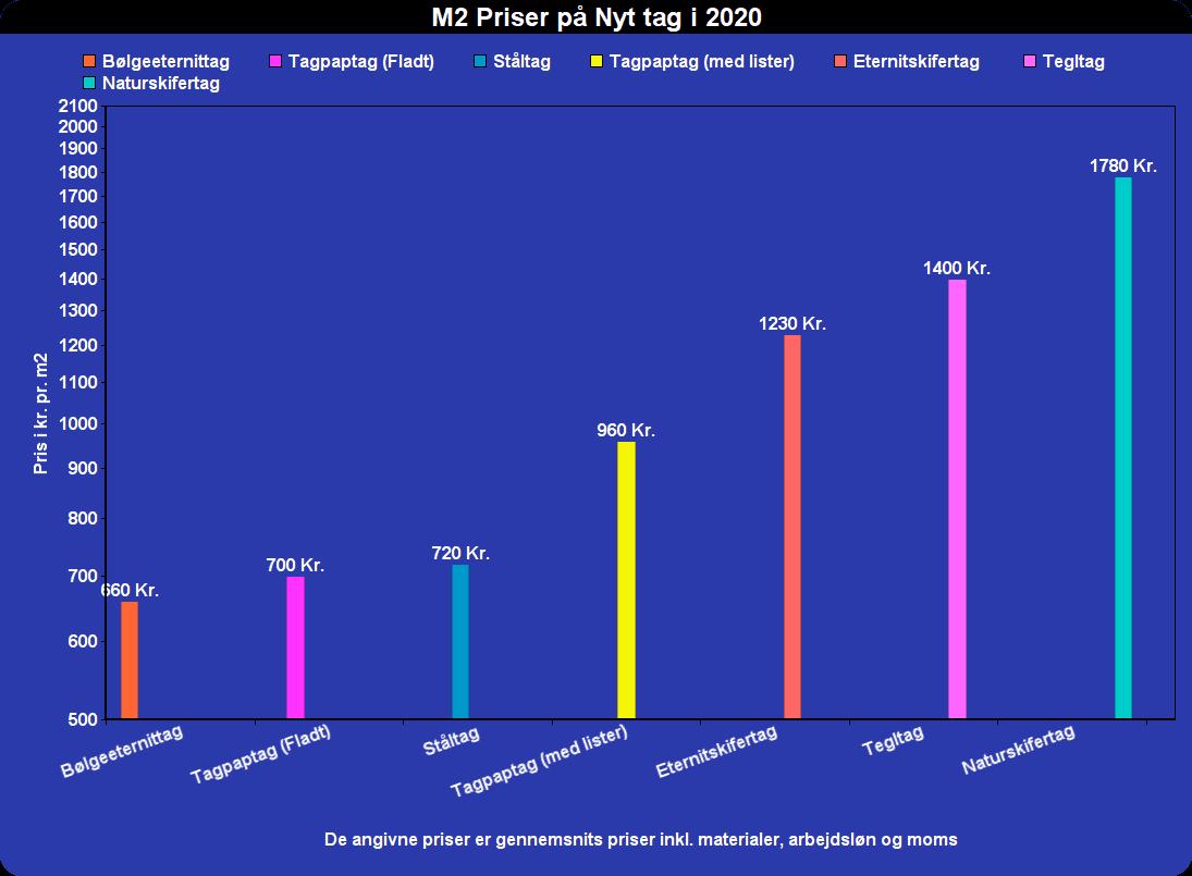 m2. Priser på nyt tag i 2020